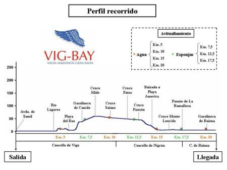 Plano del recorrido de la VigBay